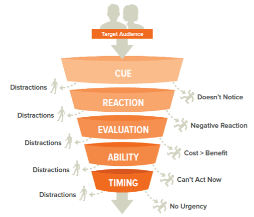 help-your-users-take-action-funnel.png